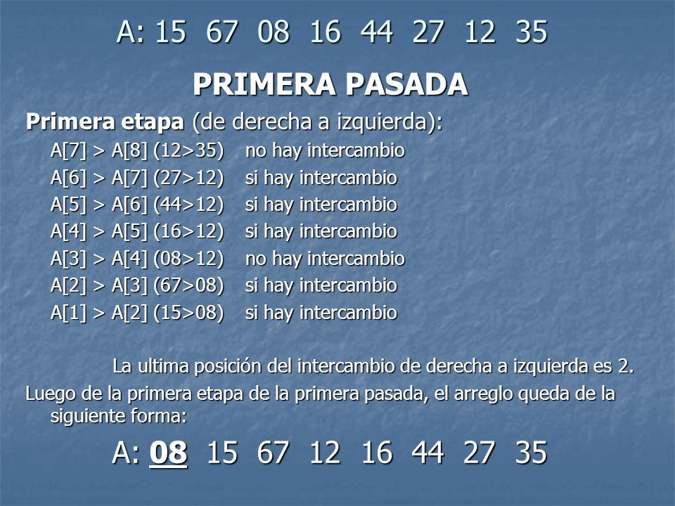 A: 15 67 08 16 44 27 12 35 PRIMERA PASADA. Primera etapa (de derecha a izquierda): A[7] > A[8] (12>35) no hay intercambio.
